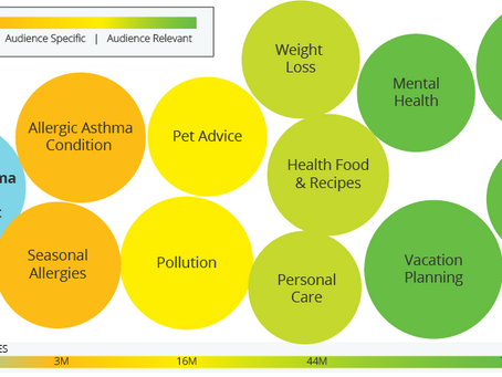 Audience Intelligence Report: Allergic Asthma