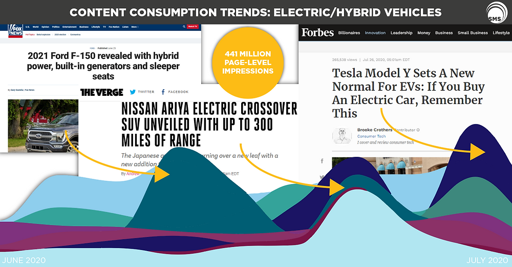 Electric Hybrid Vehicle Content Consumption Trends Spectrum Media Services
