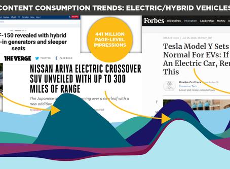 Content Consumption Trends: Electric/Hybrid Vehicles