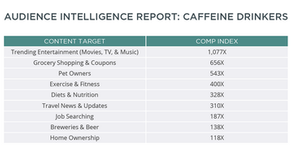 Audience Intelligence Report: Caffeine Drinkers