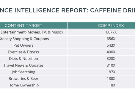Audience Intelligence Report: Caffeine Drinkers
