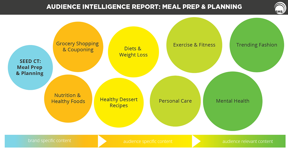 Meal Prep & Planning Audience Intelligence Report Spectrum Media Services