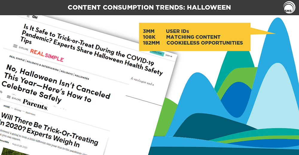 Halloween Content Consumption Trends Spectrum Media Services Cookieless Targeting Online Advertising
