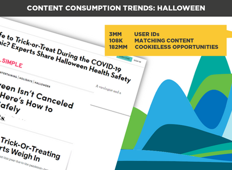 Content Consumption Trends: Halloween