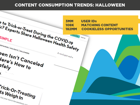 Content Consumption Trends: Halloween