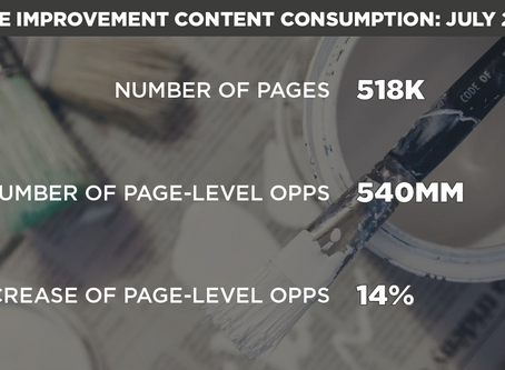 Content Consumption Trends: Home Improvement