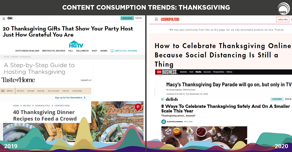 Thanksgiving Content Consumption Trends Spectrum Media Services Cookieless Targeting Advertising