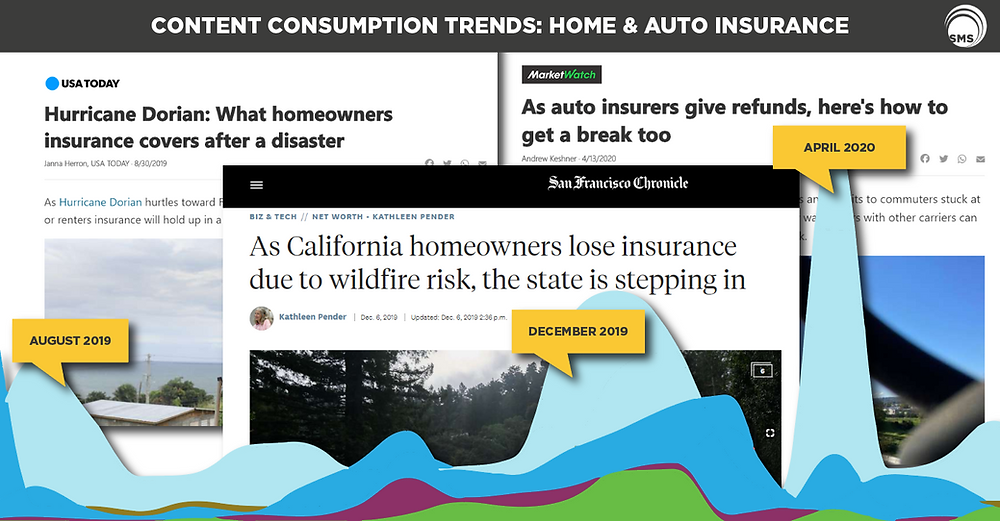 home insurance auto insurance content consumption trends spectrum media services