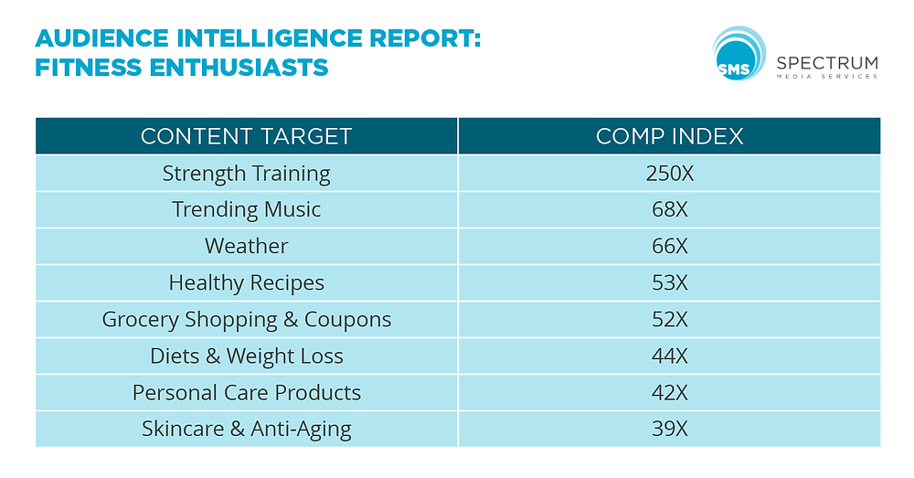 Fitness Enthusiasts Audience Intelligence Report Spectrum Media Services Cookieless Audience Extension