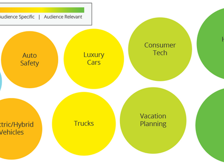Audience Intelligence Report: SUV Shoppers