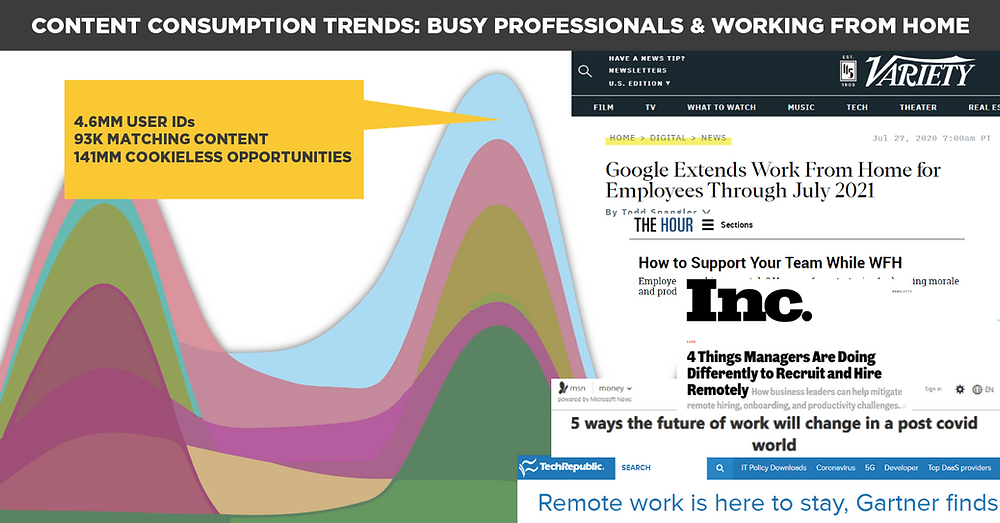 content consumption trends busy professionals work from home WFH Spectrum Media Services