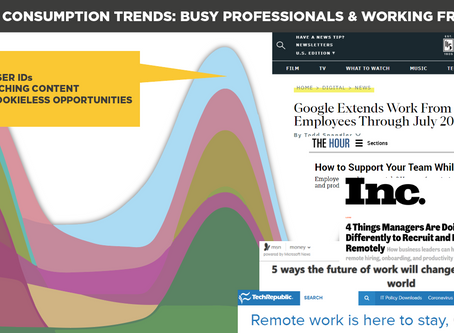 Content Consumption Trends: Busy Professionals & Working From Home