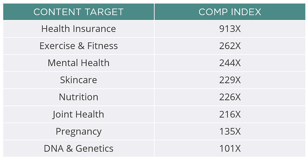 Are you a marketer looking to reach a target audience searching for healthcare services? Using Advanced Contextual's Audience Intelligence Report, we can compare endemic healthcare service content to other topics in our taxonomy. This results in additional ways to reach people looking for services offered at hospitals, clinics, or local doctor's offices as they are consuming other topics of interest to them.    Applying Advanced Contextual's Audience Intelligence Report to our custom healthcare services segment, we found that they read/watch content about the following topics, more often than other users online: Health Insurance, Exercise & Fitness, Mental Health, Skincare, Nutrition, Joint Health, Pregnancy, and DNA & Genetics.   Our Audience Intelligence Report can be applied to your media campaign to increase scale by adding additional page-level and/or audience segments. Using Advanced Contextual's cookieless audience extension becomes increasingly important in a privacy-focused world, so you can connect with your audience on other relevant content we know they are interested in. By applying our Audience Intelligence Report to active campaigns, we've been able to improve campaign performance and want to help your brand do the same.