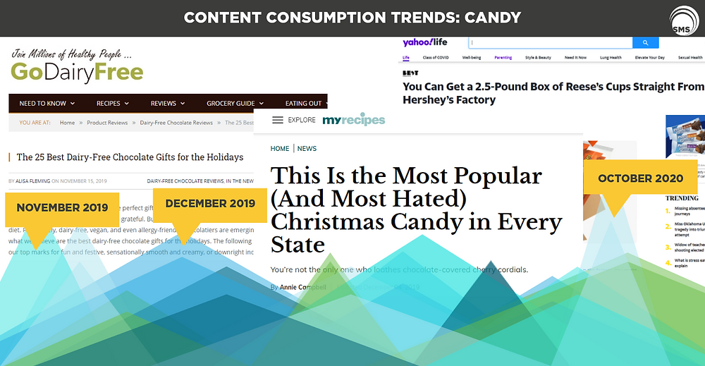 Candy Content Consumption Trends Spectrum Media Services Cookieless Targeting Online Advertising