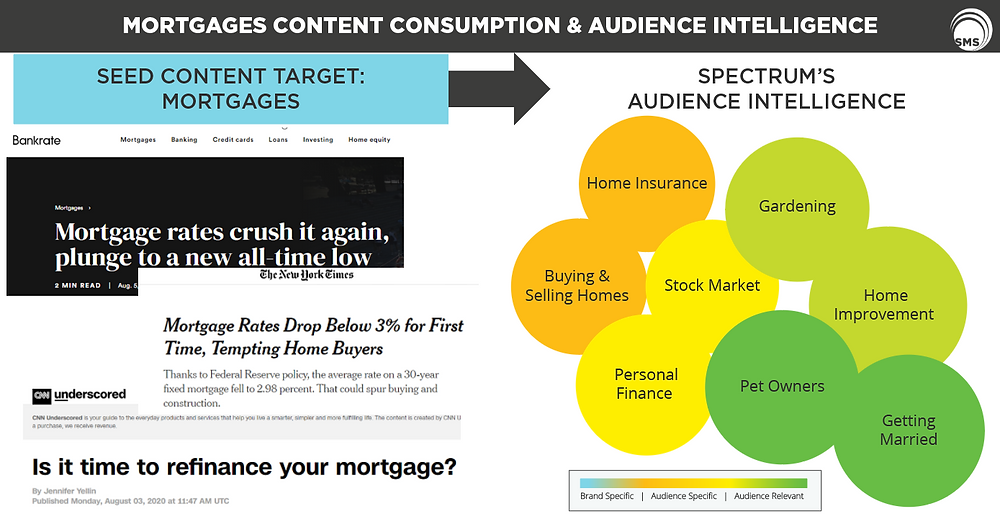 Mortgages Content Consumption Audience Intelligence Spectrum Media Services