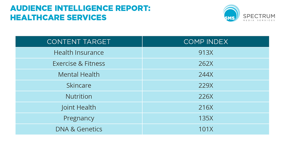 healthcare services audience intelligence report spectrum media services