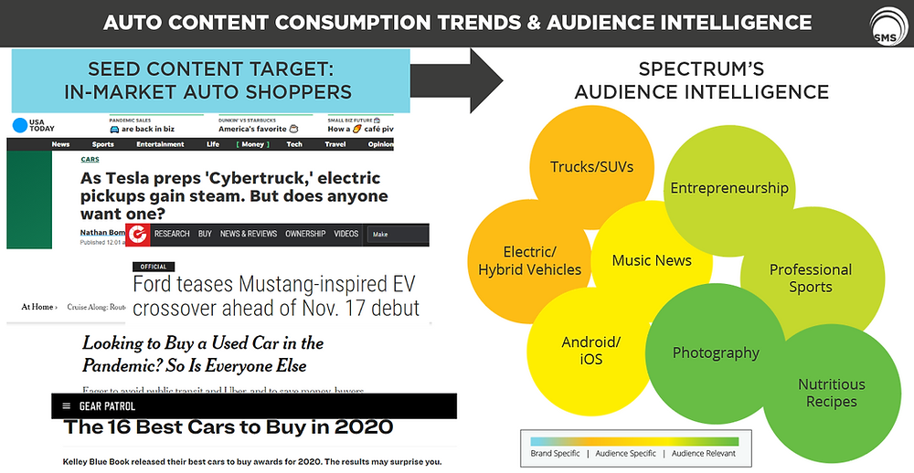Auto Content Consumption Trends & Audience Intelligence Spectrum Media Services Cookieless Targeting Online Advertising