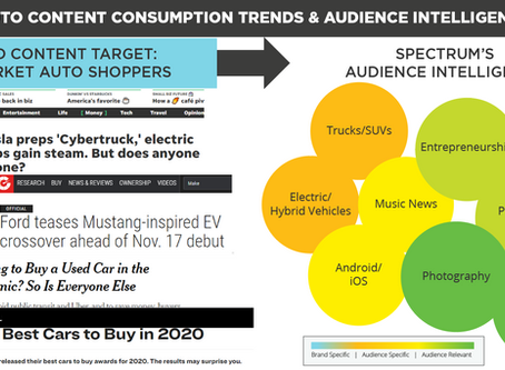 Auto Content Consumption Trends & Audience Intelligence