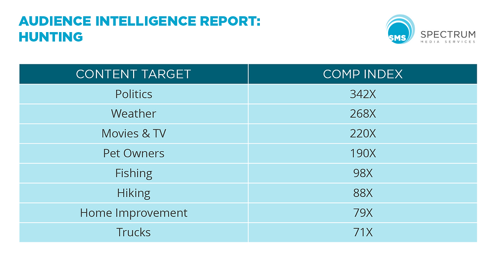 Hunting Audience Intelligence Report Spectrum Media Services Cookieless Audience Extension