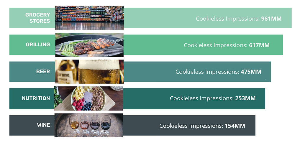 Grocery Food Beverage Insight advanced contextual