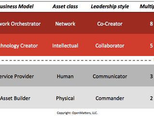Is Your Leadership Style Right for the Digital Age?