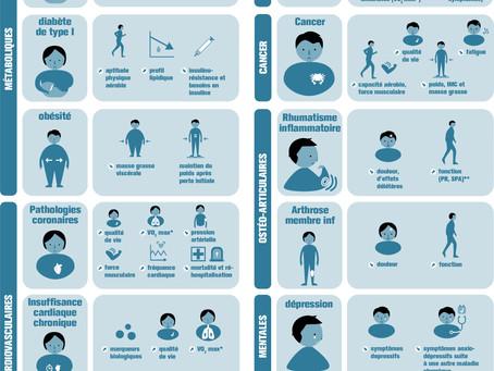 L'activité physique, bénéfique pour tous !