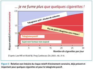 pas de petit risque pour les petits fumeurs