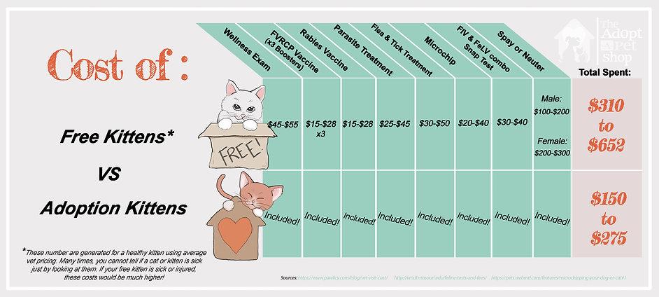 cost.free.vs.adopt.chart.jpg