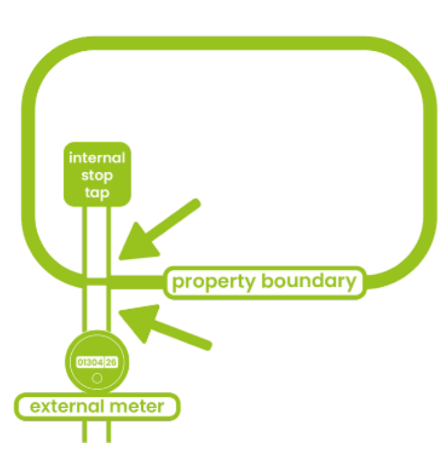 Property boundary and water pipes
