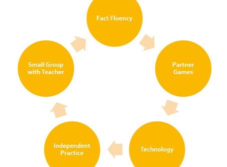 Math: Implementing a Math Intervention Workshop Model