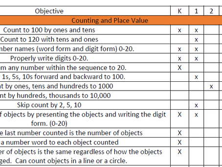 Grade Level Scope and Sequence