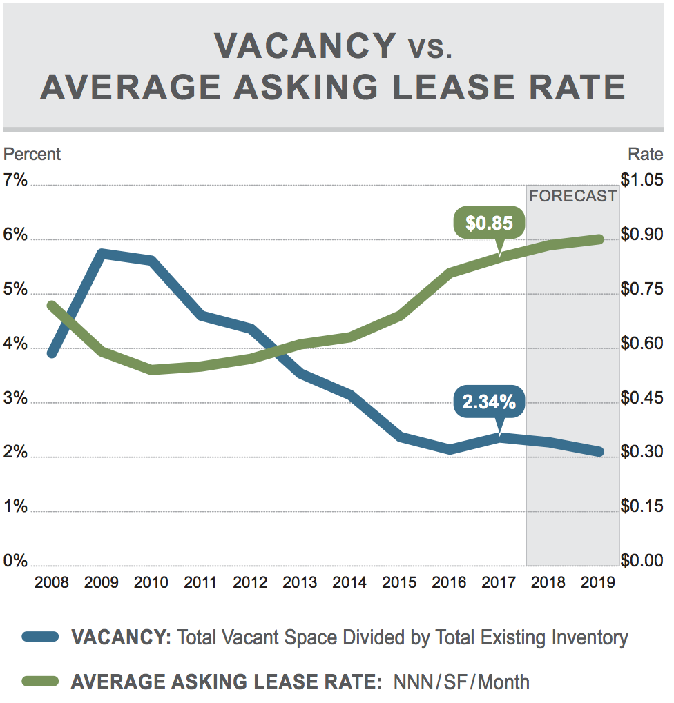 OC Industrial Vacancy vs Lease Rate Q3 2017