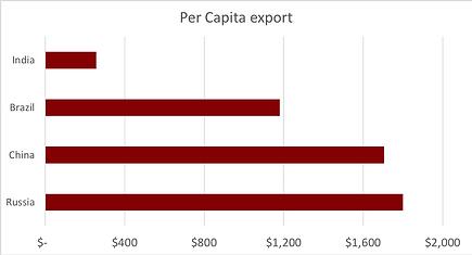 Per capita export.png