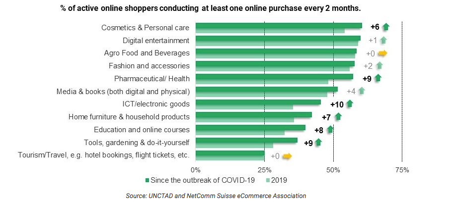 https://unctad.org/press-material/covid-19-has-changed-online-shopping-forever-survey-shows
