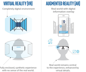 Difference between AR and VR