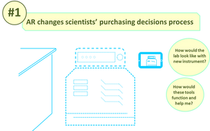 AR changes scientists purchasing decision process by providing virtual demonstration of how equipment and instrument work