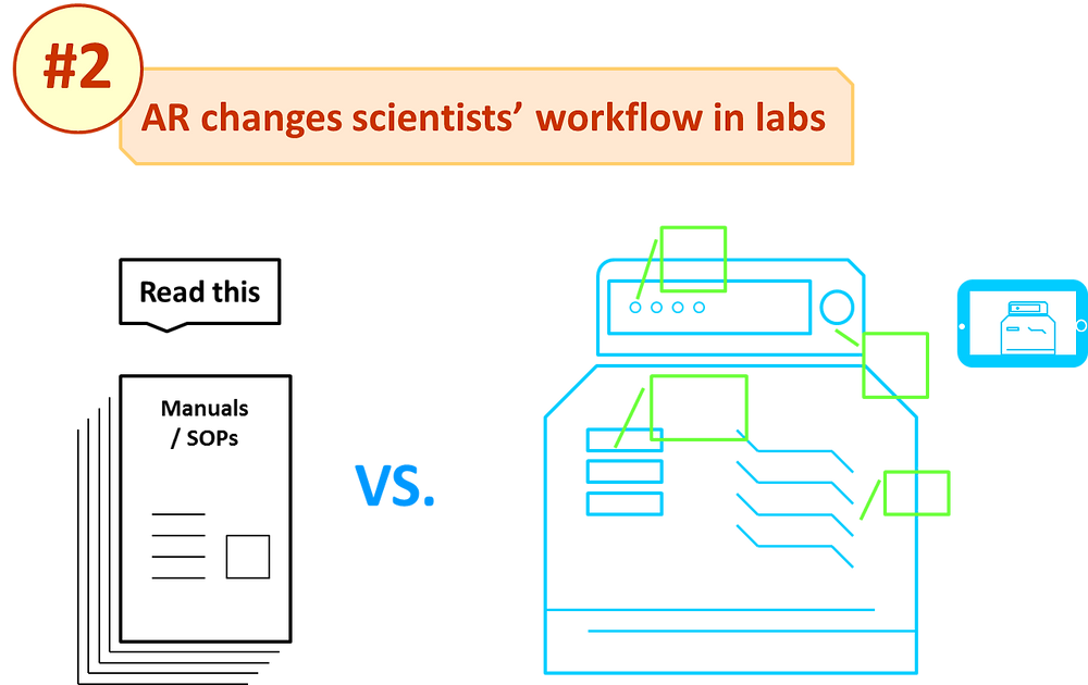 AR changes scientists workflow in labs by replacing manuals and SOPs with digital overly in-situ and on-site