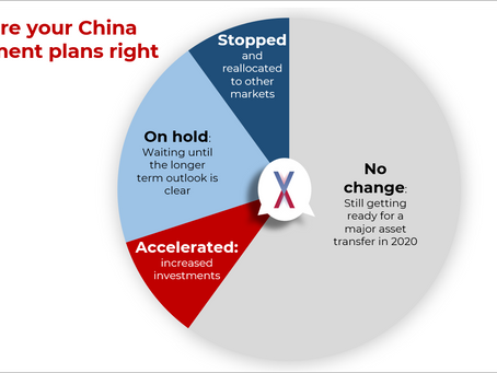 #vxBeat insights on China investments today: 20% of investors are acting now