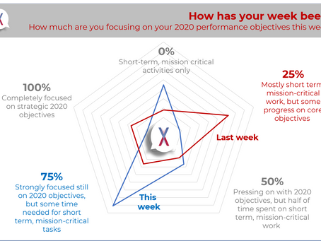 #vxBeat insight on Our Lives This Week: Moving into a new normal...Mostly.
