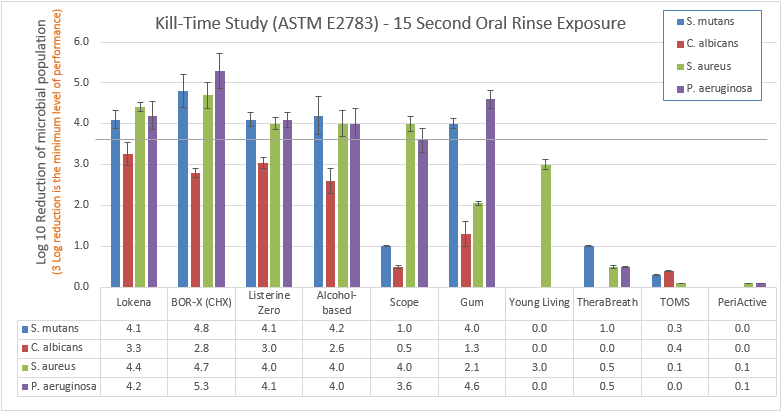 Lokena kill-time study oral rinse exposure