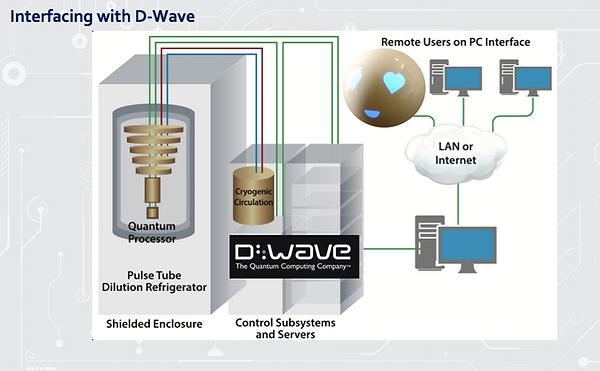 D-Wave.png