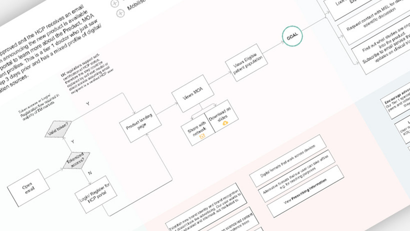 Mapping a user journey