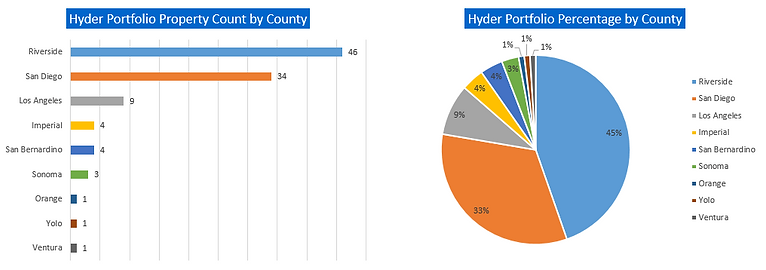 Hyder Data - County .PNG