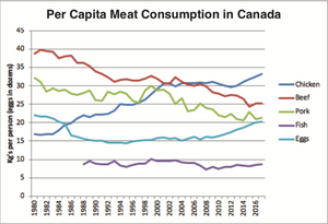 Graph showing per capita meat consumption in Canada. Meat options include chicken, beef, pork, fish and eggs.