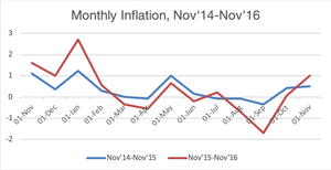 Graph showing monthly inflation rates in Canada between November 2014 to November 2016.