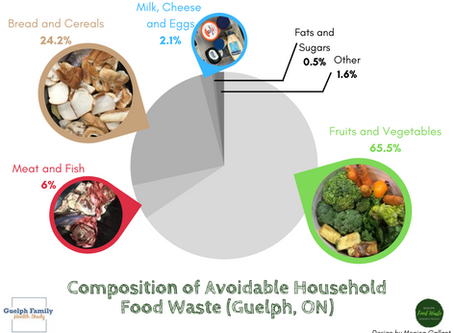Reduce your food waste to save money, boost health and reduce CO2 emissions