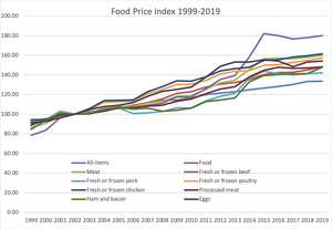 Graph showing relative price of various food items between 1999 to 2019 in Canada.