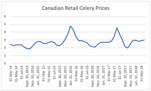 A graph showing the fluctuating prices of celery from March 2014 to April 2018.