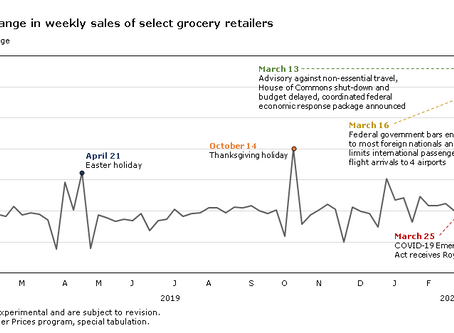 A Look at the Impact of COVID19 on Grocery Shopping in Canada