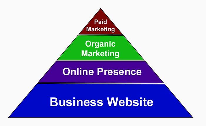 Marketing Pyramid: Level 1 - Business website, Level 2 - Online Presence, Level 3 - Organic Marketing, Level 4 - Paid Marketing